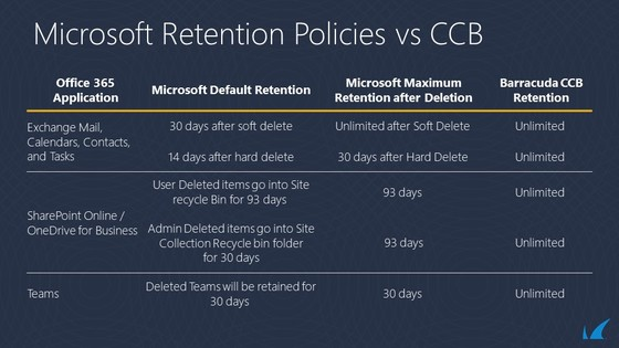 Microsoft Retention Policies vs CCB